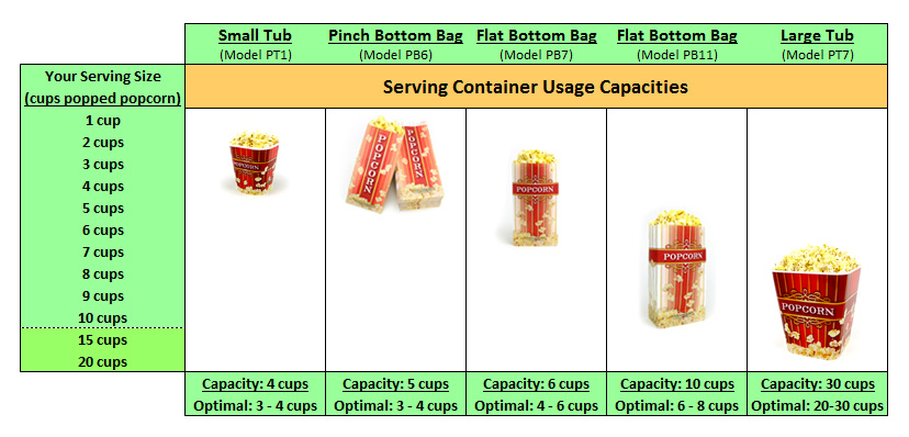 Serving Container Usage Chart